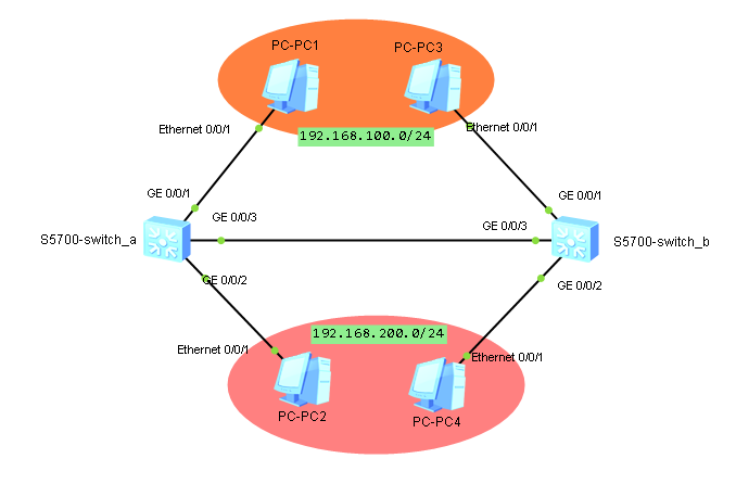 Port-Based Vlan for Huawei Network Devices