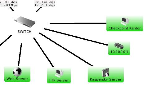 Monitor Mikrotik Network Using The Dude
