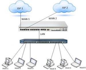 Configure 2 WAN Failover in Mikrotik