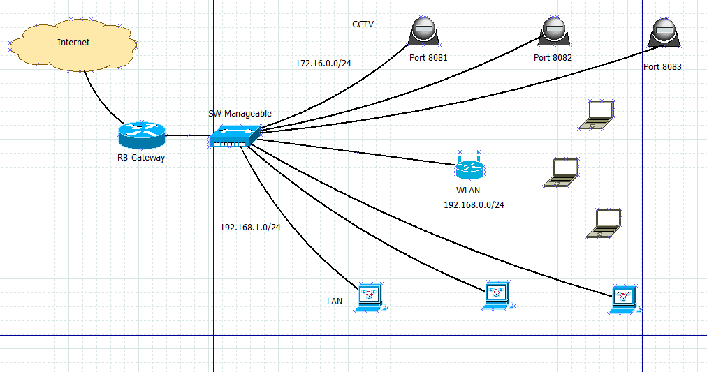 Access Mikrotik Remotely on Your Domain