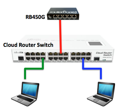 Getting to Know the Mikrotik Cloud Router Switch (CRS)