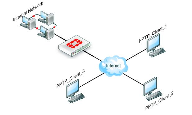Topologi PPTP VPN