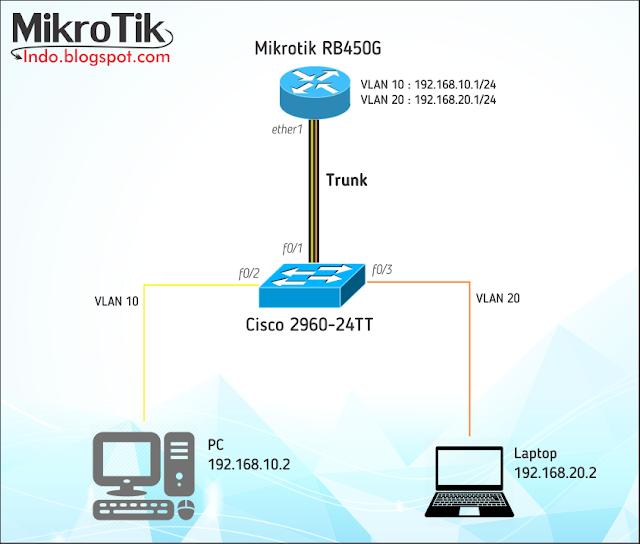 Topologi VLAN Mikrotik ke Cisco