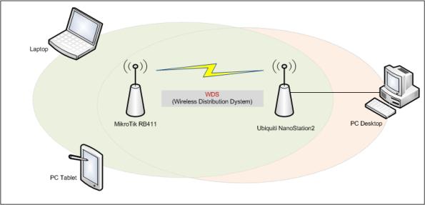 WDS in Mikrotik