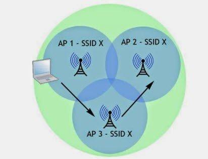Wireless AP WDS