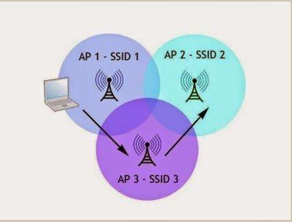 Wireless AP non WDS