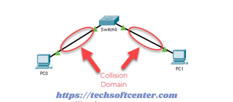 Collision_Domain