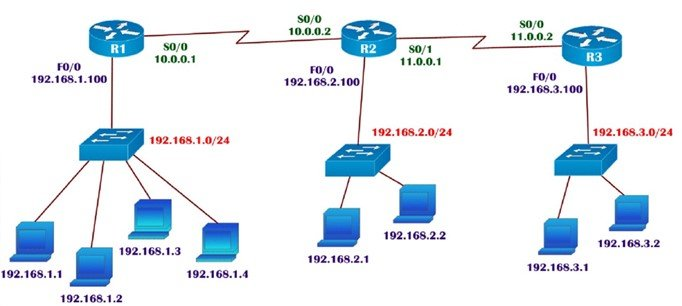 router topology